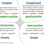 4 Jenis Problem – The Cynefin Framework